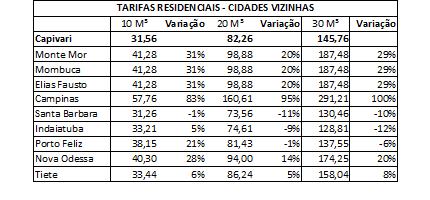 Agência reguladora autoriza revisão das tarifas de água e esgoto em Capivari